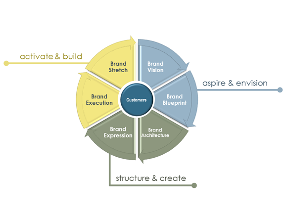 Brand Truth Brand Development Framework