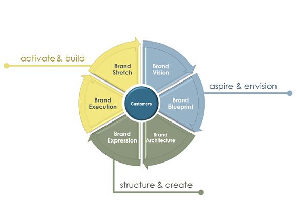 Brand Truth Brand Development Framework