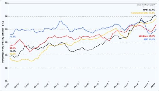 Roy Morgan Research Consumer Banking Satisfaction Report, October 2012