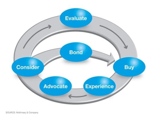 Consumer Decision Journey (McKinsey)