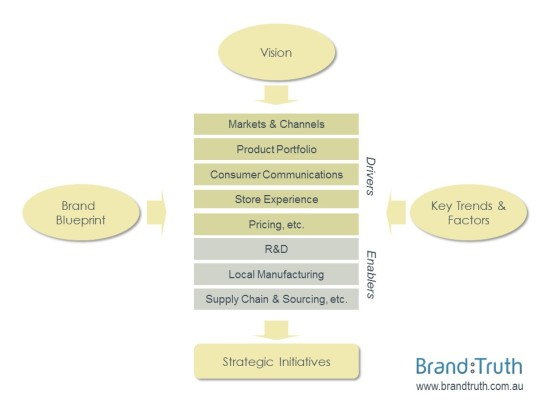 Brand Truth Initiatives Mapping